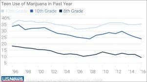 teen-use-of-marijuana